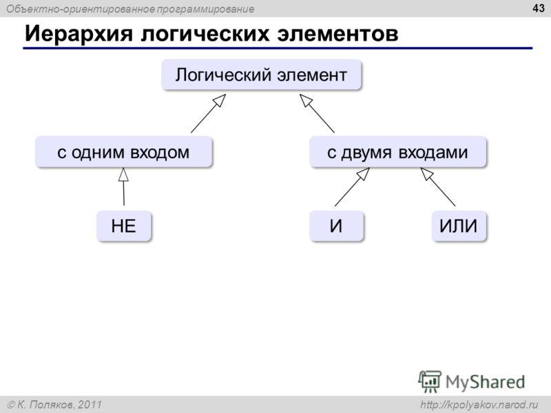 Объектно-ориентированное программирование К. Поляков, 2011 http://kpolyakov.narod.ru Иерархия логических элементов 43 Логический элемент с одним входом с двумя входами НЕ И И ИЛИ