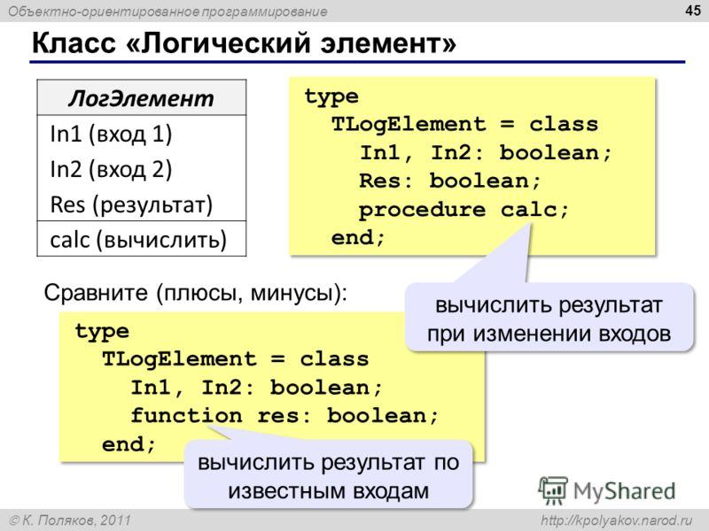 Объектно-ориентированное программирование К. Поляков, 2011 http://kpolyakov.narod.ru Класс «Логический элемент» 45 ЛогЭлемент In1 (вход 1) In2 (вход 2) Res (результат) сalc (вычислить) type TLogElement = class In1, In2: boolean; Res: boolean; procedu