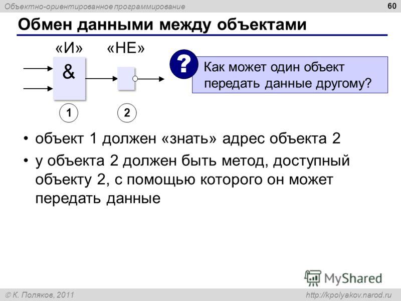 Объектно-ориентированное программирование К. Поляков, 2011 http://kpolyakov.narod.ru Обмен данными между объектами 60 & & «И»«НЕ» Как может один объект передать данные другому? ? 12 объект 1 должен «знать» адрес объекта 2 у объекта 2 должен быть мето