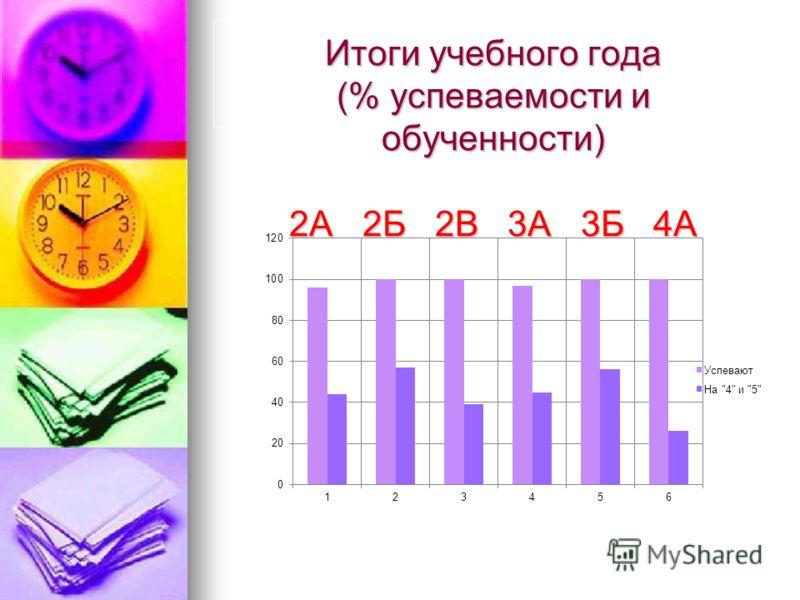 Итоги учебного года (% успеваемости и обученности) 2А 2Б 2В 3А 3Б 4А