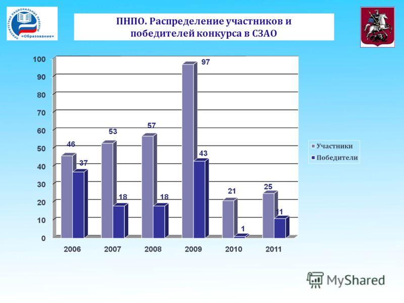 ПНПО. Распределение участников и победителей конкурса в СЗАО