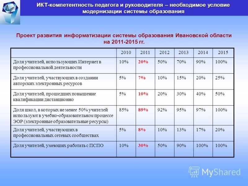 Проект развития информатизации системы образования Ивановской области на 2011-2015 гг. 201020112012201320142015 Доля учителей, использующих Интернет в профессиональной деятельности 10%20%50%70%90%100% Доля учителей, участвующих в создании авторских э