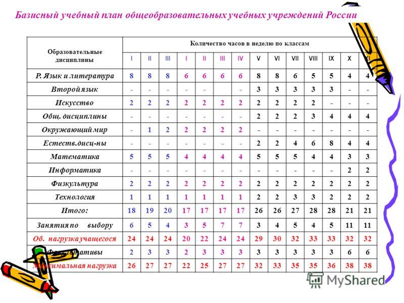 Базисный учебный план общеобразовательных учебных учреждений России Образовательные дисциплины Количество часов в неделю по классам IIIIIIIIIIIIIVVVIVIIVIIIIXXXI Р. Язык и литература88866668865544 Второй язык------33333-- Искусство22222222222--- Общ.