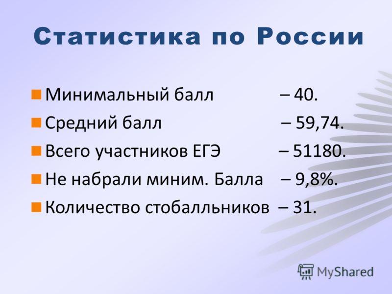 Статистика по России Минимальный балл – 40. Средний балл – 59,74. Всего участников ЕГЭ – 51180. Не набрали миним. Балла – 9,8%. Количество стобалльников – 31.