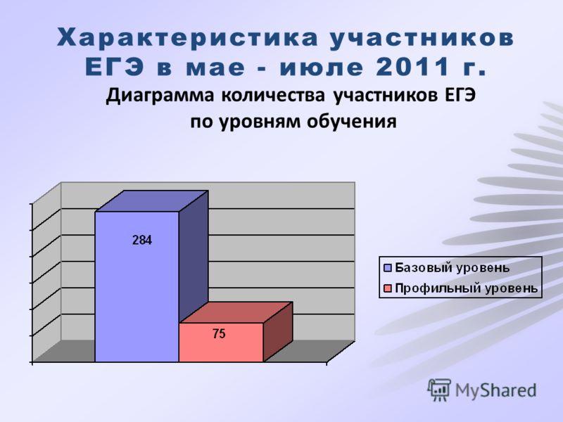 Характеристика участников ЕГЭ в мае - июле 2011 г. Диаграмма количества участников ЕГЭ по уровням обучения