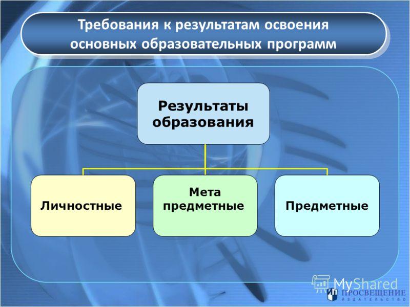 Требования к результатам освоения основных образовательных программ Результаты образования ЛичностныеПредметные Мета предметные