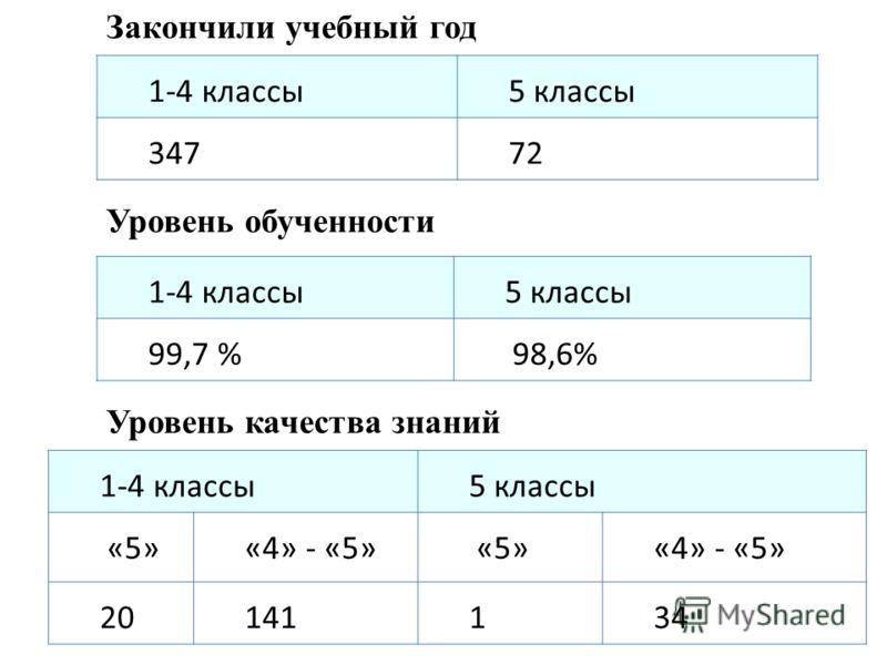 1-4 классы5 классы 34772 Закончили учебный год 1-4 классы5 классы 99,7 % 98,6% Уровень обученности 1-4 классы5 классы «5»«4» - «5» «5»«4» - «5» 20141134 Уровень качества знаний