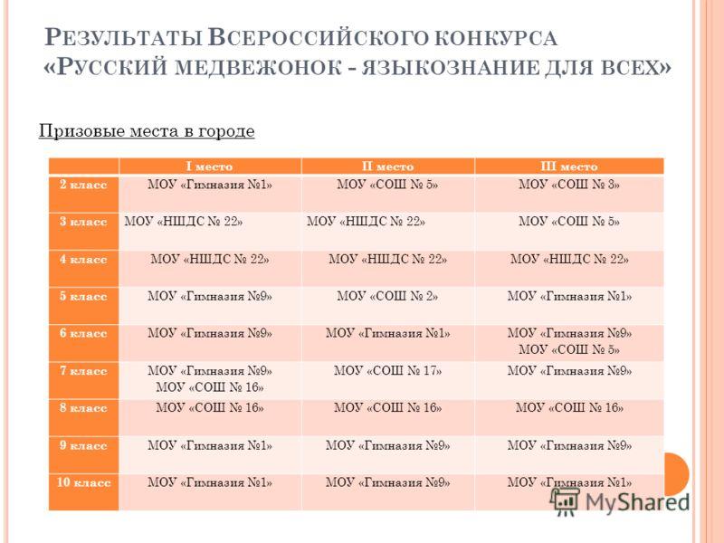 Р ЕЗУЛЬТАТЫ В СЕРОССИЙСКОГО КОНКУРСА «Р УССКИЙ МЕДВЕЖОНОК - ЯЗЫКОЗНАНИЕ ДЛЯ ВСЕХ » Призовые места в городе I местоII местоIII место 2 класс МОУ «Гимназия 1»МОУ «СОШ 5»МОУ «СОШ 3» 3 класс МОУ «НШДС 22» МОУ «СОШ 5» 4 класс МОУ «НШДС 22» 5 класс МОУ «Ги
