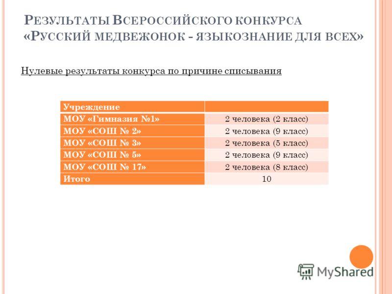 Р ЕЗУЛЬТАТЫ В СЕРОССИЙСКОГО КОНКУРСА «Р УССКИЙ МЕДВЕЖОНОК - ЯЗЫКОЗНАНИЕ ДЛЯ ВСЕХ » Нулевые результаты конкурса по причине списывания Учреждение МОУ «Гимназия 1» 2 человека (2 класс) МОУ «СОШ 2» 2 человека (9 класс) МОУ «СОШ 3» 2 человека (5 класс) МО