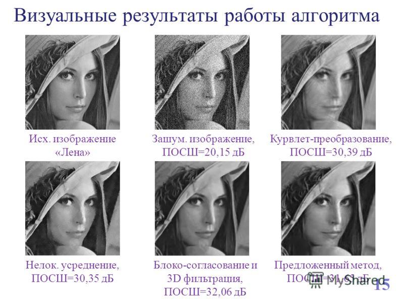 Визуальные результаты работы алгоритма Исх. изображение «Лена» Зашум. изображение, ПОСШ=20,15 дБ Курвлет-преобразование, ПОСШ=30,39 дБ Предложенный метод, ПОСШ=31,65 дБ Нелок. усреднение, ПОСШ=30,35 дБ Блоко-согласование и 3D фильтрация, ПОСШ=32,06 д