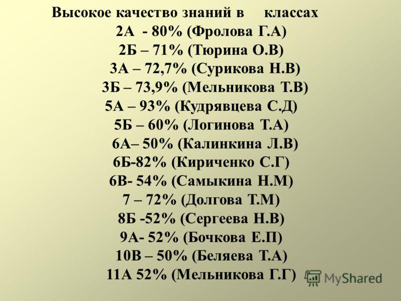 Высокое качество знаний в классах 2А - 80% (Фролова Г.А) 2Б – 71% (Тюрина О.В) 3А – 72,7% (Сурикова Н.В) 3Б – 73,9% (Мельникова Т.В) 5А – 93% (Кудрявцева С.Д) 5Б – 60% (Логинова Т.А) 6А– 50% (Калинкина Л.В) 6Б-82% (Кириченко С.Г) 6В- 54% (Самыкина Н.