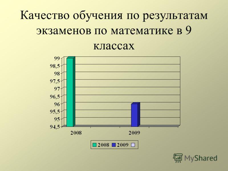 Качество обучения по результатам экзаменов по математике в 9 классах