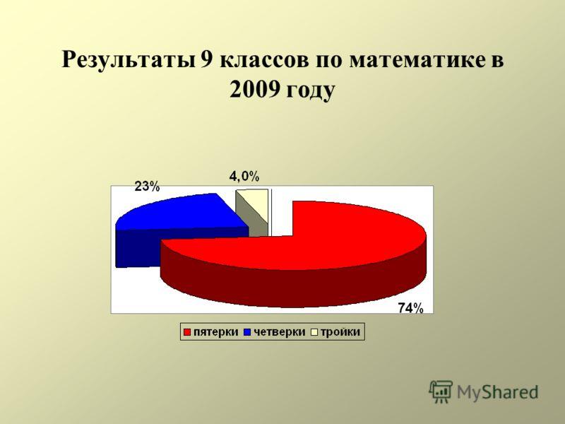 Результаты 9 классов по математике в 2009 году