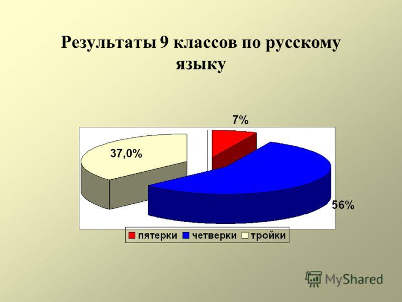 Результаты 9 классов по русскому языку