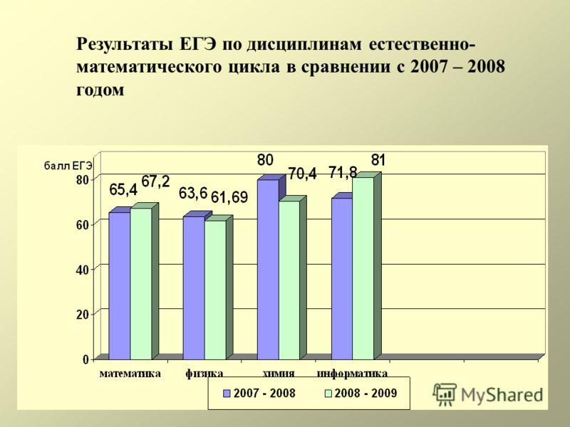 Результаты ЕГЭ по дисциплинам естественно- математического цикла в сравнении с 2007 – 2008 годом