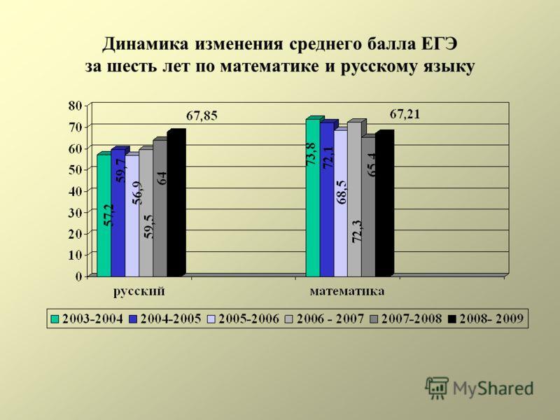 Динамика изменения среднего балла ЕГЭ за шесть лет по математике и русскому языку