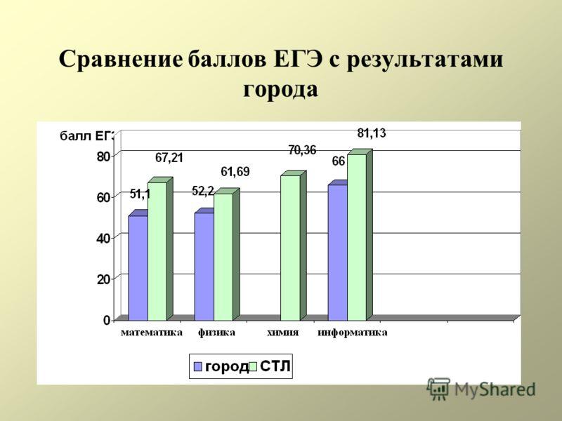 Сравнение баллов ЕГЭ с результатами города