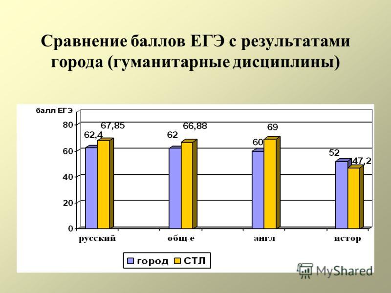 Сравнение баллов ЕГЭ с результатами города (гуманитарные дисциплины)
