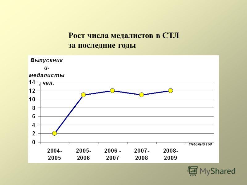 Рост числа медалистов в СТЛ за последние годы