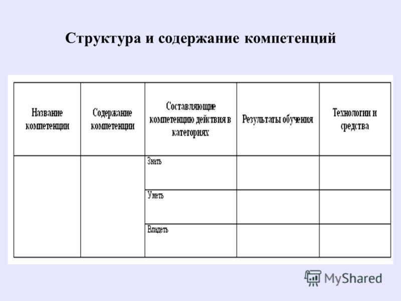 Структура и содержание компетенций
