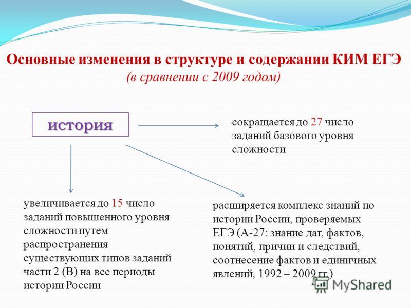 Основные изменения в структуре и содержании КИМ ЕГЭ (в сравнении с 2009 годом) история сокращается до 27 число заданий базового уровня сложности расширяется комплекс знаний по истории России, проверяемых ЕГЭ (А-27: знание дат, фактов, понятий, причин