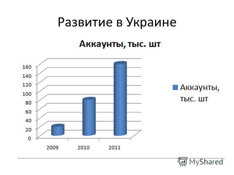 Развитие в Украине
