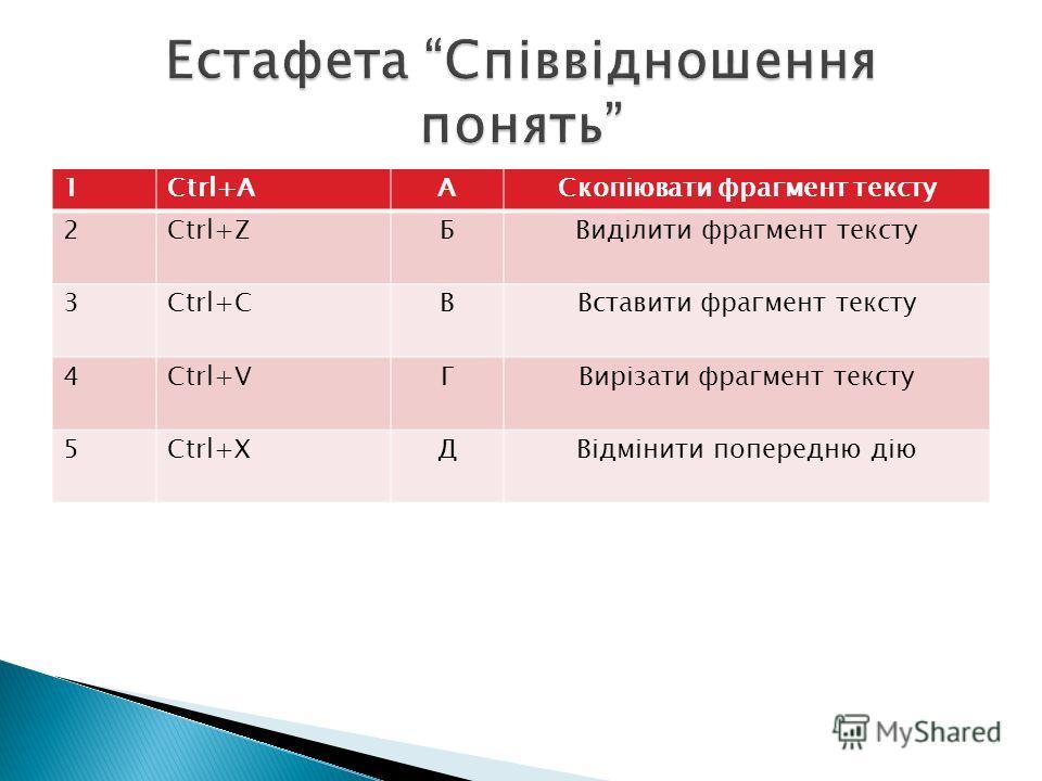 1Сtrl+AАСкопіювати фрагмент тексту 2Сtrl+ZБВиділити фрагмент тексту 3Сtrl+CВВставити фрагмент тексту 4Сtrl+VГВирізати фрагмент тексту 5Сtrl+XДВідмінити попередню дію