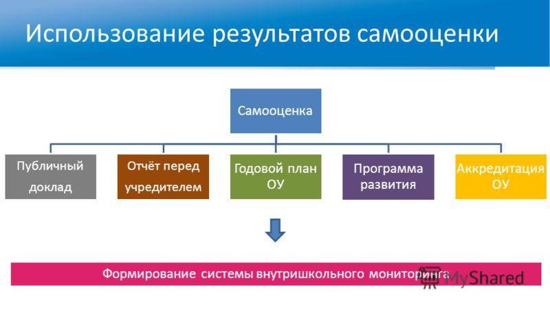 Использование результатов самооценки Самооценка Публичный доклад Отчёт перед учредителем Годовой план ОУ Программа развития Аккредитация ОУ Формирование системы внутришкольного мониторинга