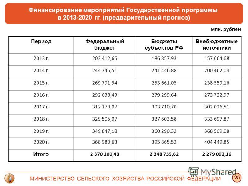 Финансирование мероприятий Государственной программы в 2013-2020 гг. (предварительный прогноз) МИНИСТЕРСТВО СЕЛЬСКОГО ХОЗЯЙСТВА РОССИЙСКОЙ ФЕДЕРАЦИИ 25 ПериодФедеральный бюджет Бюджеты субъектов РФ Внебюджетные источники 2013 г.202 412,65186 857,9315