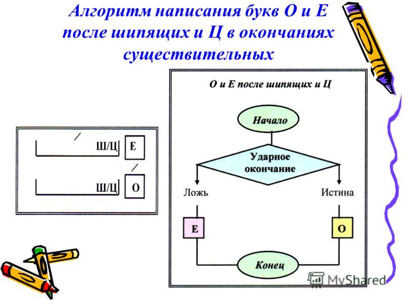 Алгоритм написания букв О и Е после шипящих и Ц в окончаниях существительных