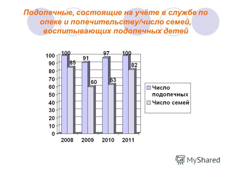 Подопечные, состоящие на учёте в службе по опеке и попечительству/число семей, воспитывающих подопечных детей