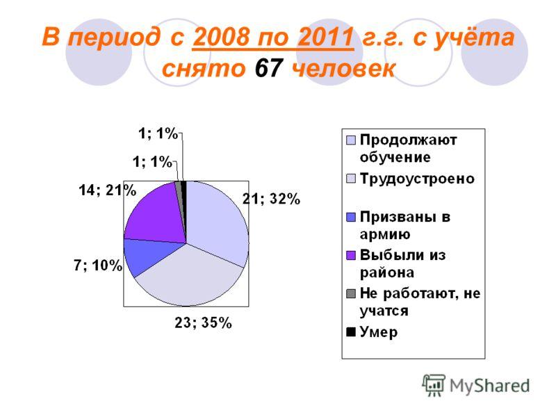В период с 2008 по 2011 г.г. с учёта снято 67 человек