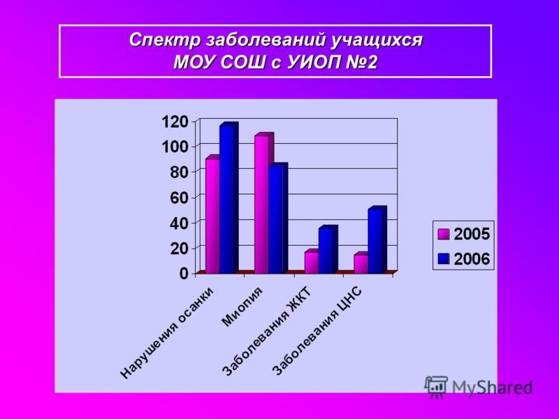 Спектр заболеваний учащихся МОУ СОШ с УИОП 2