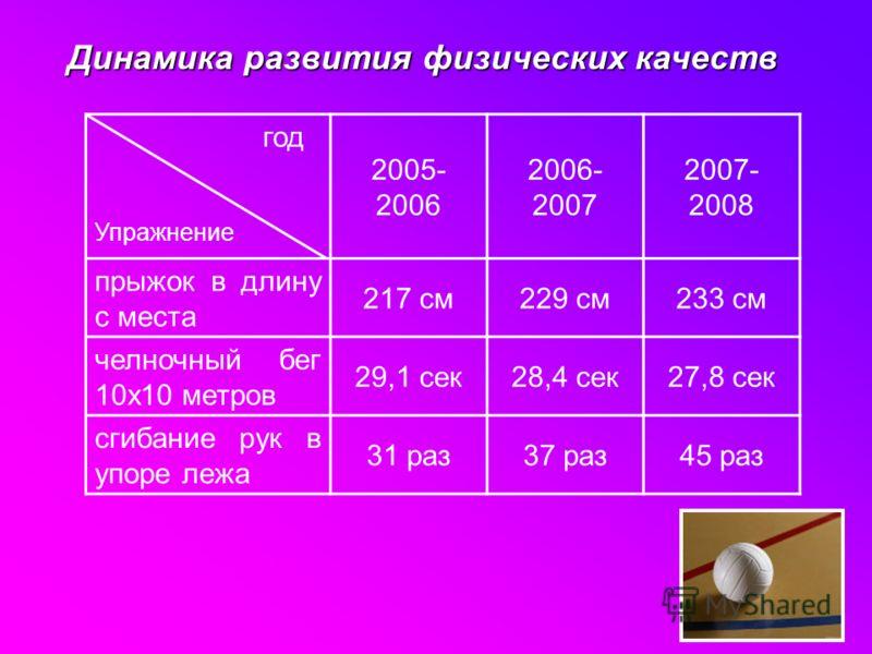 Динамика развития физических качеств год Упражнение 2005- 2006 2006- 2007 2007- 2008 прыжок в длину с места 217 см229 см233 см челночный бег 10х10 метров 29,1 сек28,4 сек27,8 сек сгибание рук в упоре лежа 31 раз37 раз45 раз