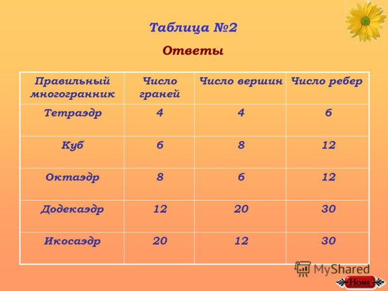 Таблица 2 Ответы Правильный многогранник Число граней Число вершинЧисло ребер Тетраэдр446 Куб6812 Октаэдр8612 Додекаэдр122030 Икосаэдр201230
