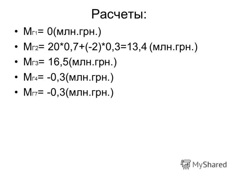 Расчеты: М Г1 = 0(млн.грн.) М Г2 = 20*0,7+(-2)*0,3=13,4 (млн.грн.) М Г3 = 16,5(млн.грн.) М Г4 = -0,3(млн.грн.) М Г7 = -0,3(млн.грн.)