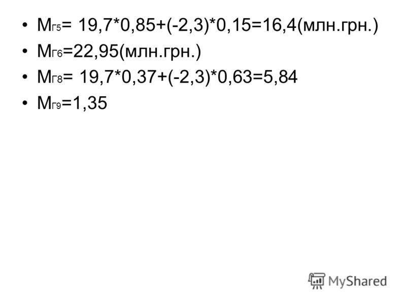 М Г5 = 19,7*0,85+(-2,3)*0,15=16,4(млн.грн.) М Г6 =22,95(млн.грн.) М Г8 = 19,7*0,37+(-2,3)*0,63=5,84 М Г9 =1,35