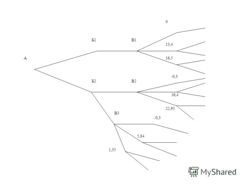 А Б1 Б2 В1 В2 В3 0 13,4 16,5 1,35 -0,3 5,84 16,4 22,95