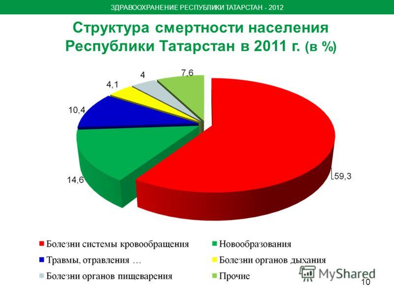 Структура смертности населения Республики Татарстан в 2011 г. (в %) ЗДРАВООХРАНЕНИЕ РЕСПУБЛИКИ ТАТАРСТАН - 2012 10