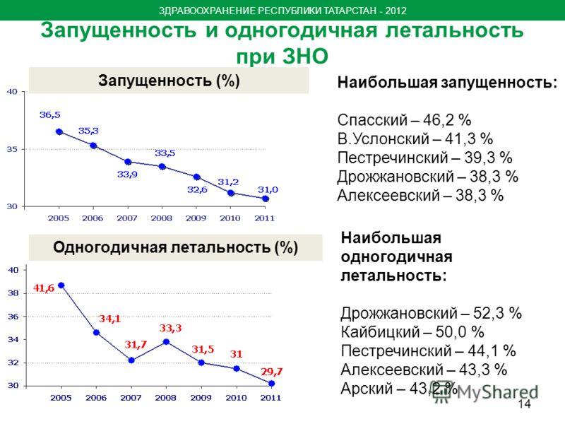 Запущенность и одногодичная летальность при ЗНО Одногодичная летальность (%) Запущенность (%) Наибольшая одногодичная летальность: Дрожжановский – 52,3 % Кайбицкий – 50,0 % Пестречинский – 44,1 % Алексеевский – 43,3 % Арский – 43,2 % Наибольшая запущ