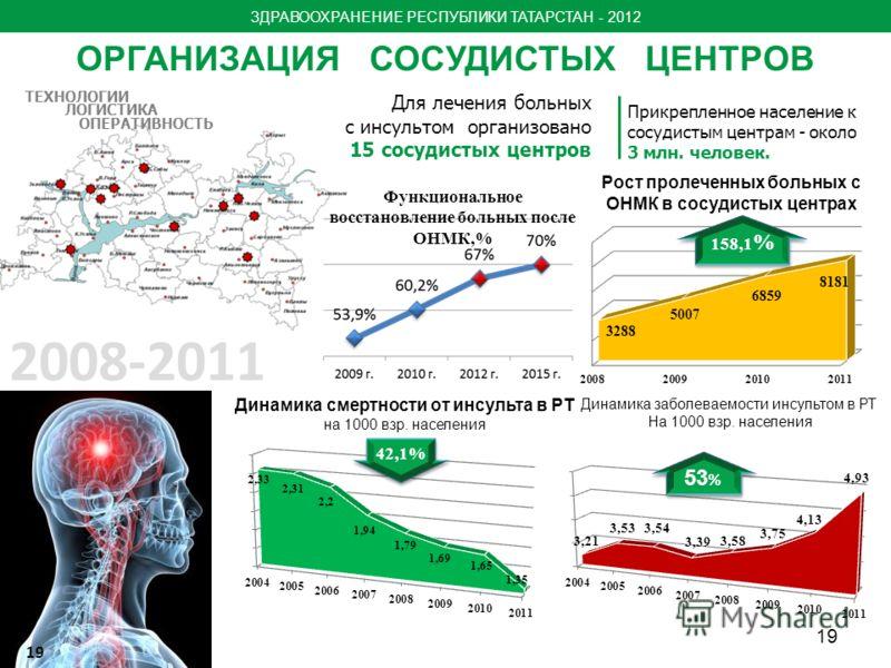 Динамика заболеваемости инсультом в РТ На 1000 взр. населения Для лечения больных с инсультом организовано 15 сосудистых центров ОРГАНИЗАЦИЯ СОСУДИСТЫХ ЦЕНТРОВ 19 Рост пролеченных больных с ОНМК в сосудистых центрах 158,1 % Прикрепленное население к