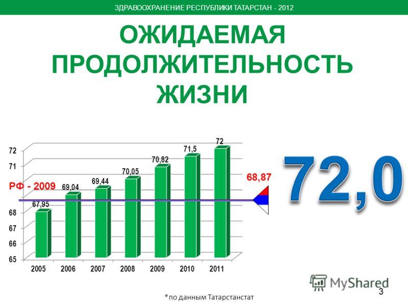 ОЖИДАЕМАЯ ПРОДОЛЖИТЕЛЬНОСТЬ ЖИЗНИ ЗДРАВООХРАНЕНИЕ РЕСПУБЛИКИ ТАТАРСТАН - 2012 68,87 *по данным Татарстанстат РФ - 2009 3