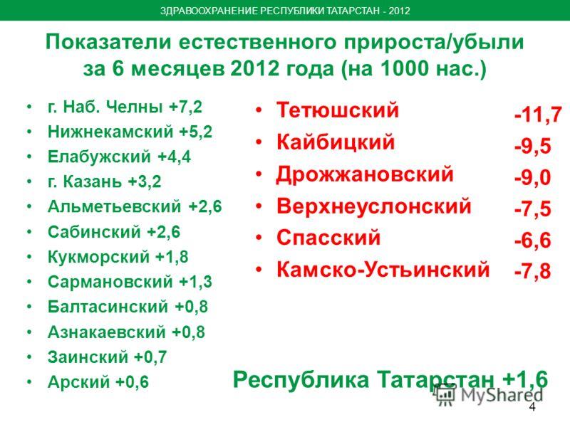 Показатели естественного прироста/убыли за 6 месяцев 2012 года (на 1000 нас.) г. Наб. Челны +7,2 Нижнекамский +5,2 Елабужский +4,4 г. Казань +3,2 Альметьевский +2,6 Сабинский +2,6 Кукморский +1,8 Сармановский +1,3 Балтасинский +0,8 Азнакаевский +0,8