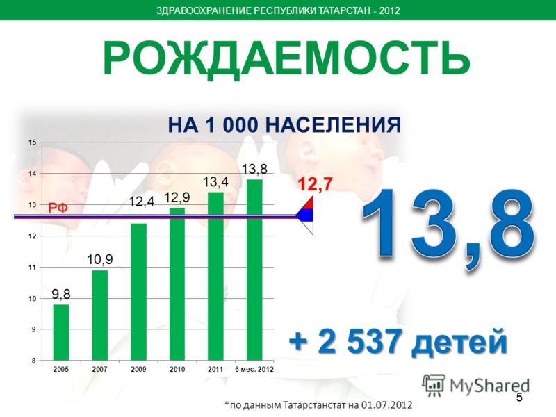 РОЖДАЕМОСТЬ 12,7 НА 1 000 НАСЕЛЕНИЯ РФ ЗДРАВООХРАНЕНИЕ РЕСПУБЛИКИ ТАТАРСТАН - 2012 + 2 537 детей *по данным Татарстанстат на 01.07.2012 5