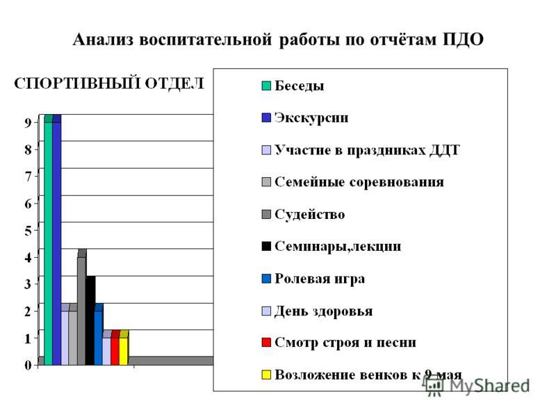 Анализ воспитательной работы по отчётам ПДО