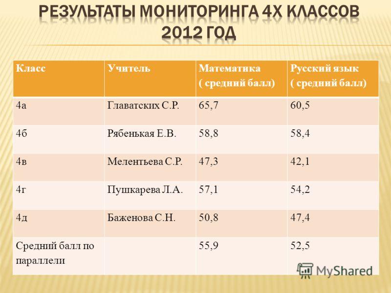 КлассУчитель Математика ( средний балл) Русский язык ( средний балл) 4аГлаватских С.Р.65,760,5 4бРябенькая Е.В.58,858,4 4вМелентьева С.Р.47,342,1 4гПушкарева Л.А.57,154,2 4дБаженова С.Н.50,847,4 Средний балл по параллели 55,952,5