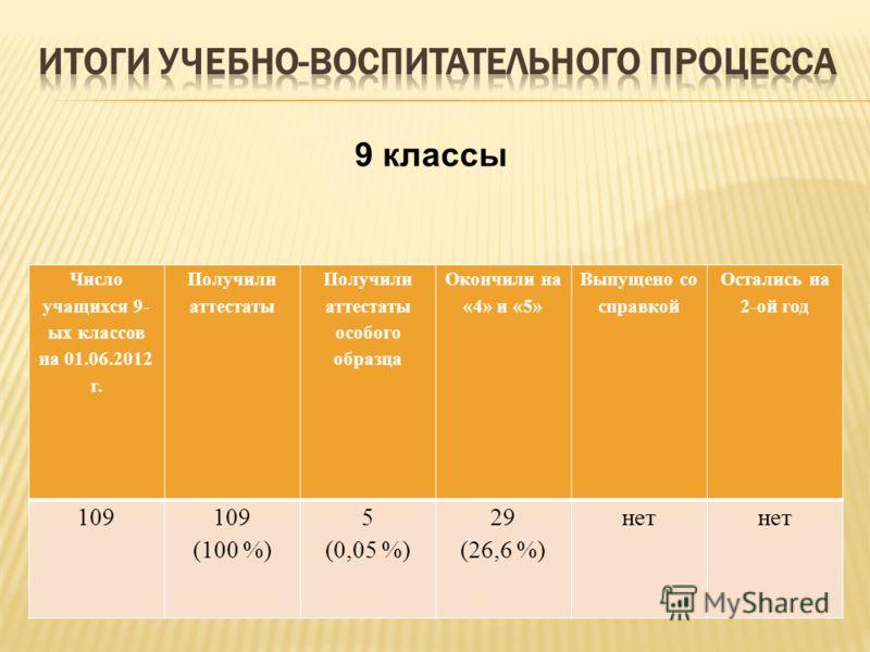 Число учащихся 9- ых классов на 01.06.2012 г. Получили аттестаты Получили аттестаты особого образца Окончили на «4» и «5» Выпущено со справкой Остались на 2-ой год 109 (100 %) 5 (0,05 %) 29 (26,6 %) нет 9 классы