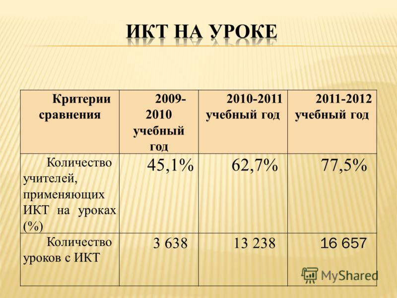 Критерии сравнения 2009- 2010 учебный год 2010-2011 учебный год 2011-2012 учебный год Количество учителей, применяющих ИКТ на уроках (%) 45,1%62,7%77,5% Количество уроков с ИКТ 3 63813 238 16 657