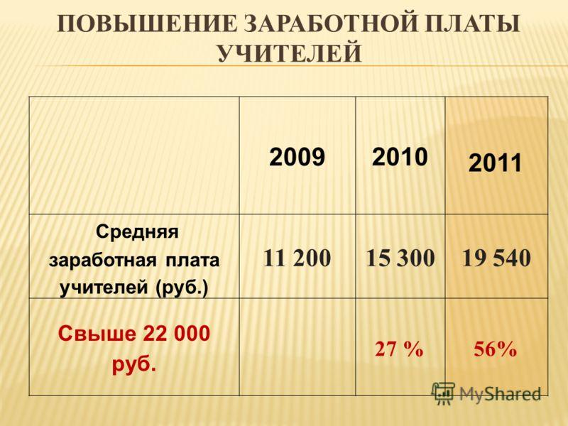 2009 2010 2011 Средняя заработная плата учителей (руб.) 11 20015 30019 540 Свыше 22 000 руб. 27 %56% ПОВЫШЕНИЕ ЗАРАБОТНОЙ ПЛАТЫ УЧИТЕЛЕЙ