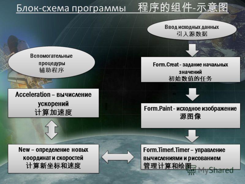 Блок-схема программы - Ввод исходных данных Ввод исходных данных Form.Creat - задание начальных значений Form.Creat - задание начальных значений Form.Paint - исходное изображение Form.Paint - исходное изображение Form.Timerl.Timer – управление вычисл